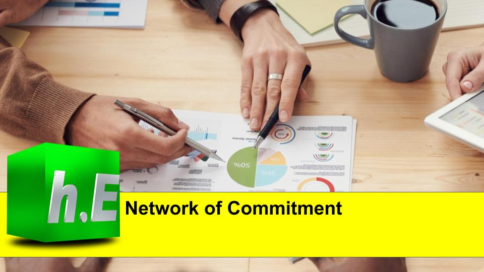 Network of Commitment
